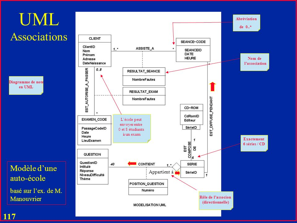 UML Associations Modèle d'une auto-école