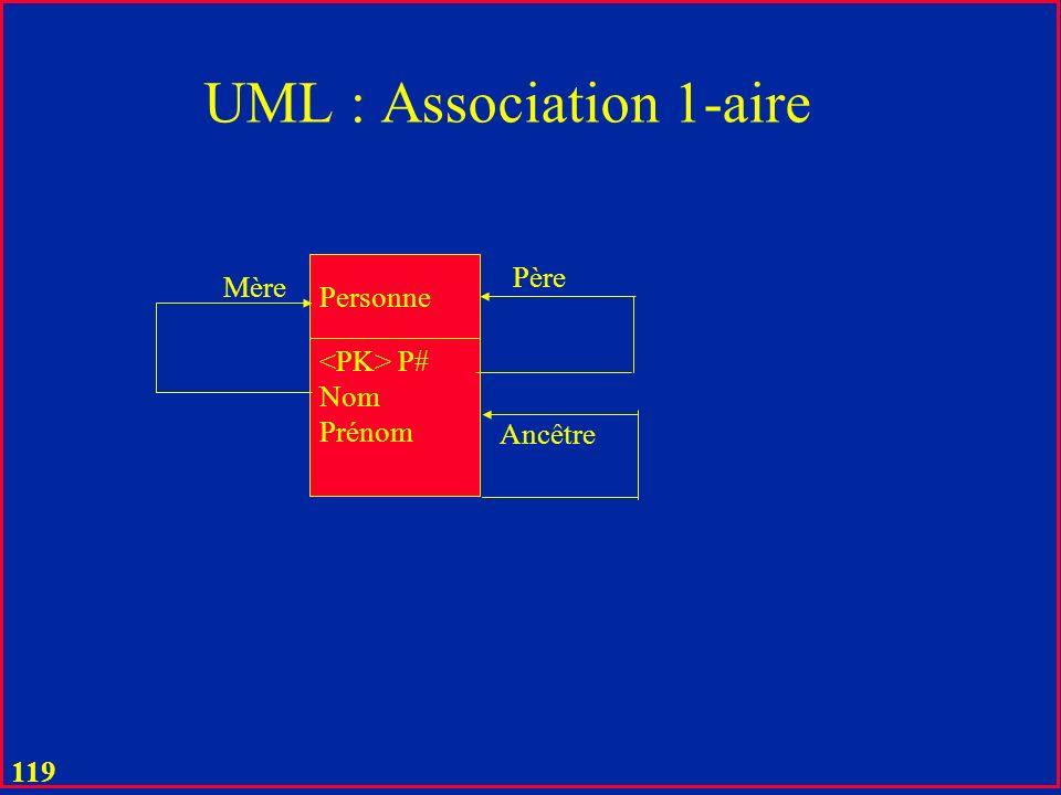 UML : Association 1-aire