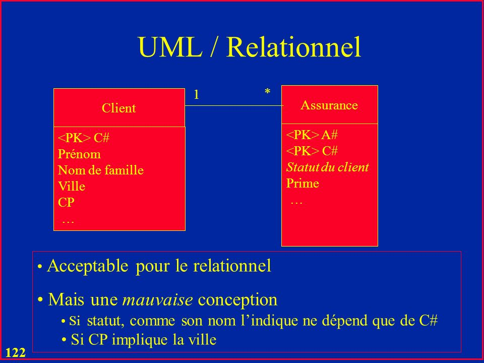 UML / Relationnel Mais une mauvaise conception