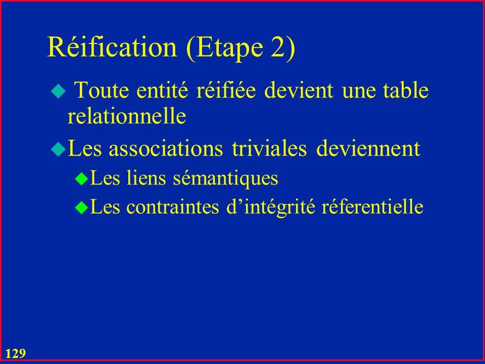 Réification (Etape 2) Toute entité réifiée devient une table relationnelle. Les associations triviales deviennent.