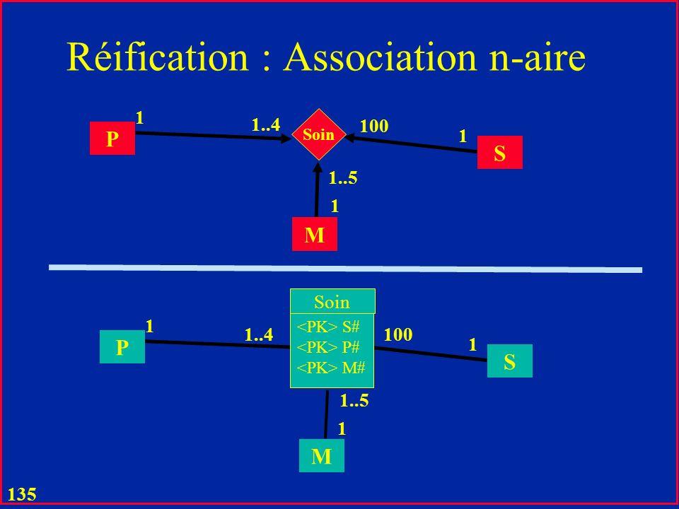 Réification : Association n-aire