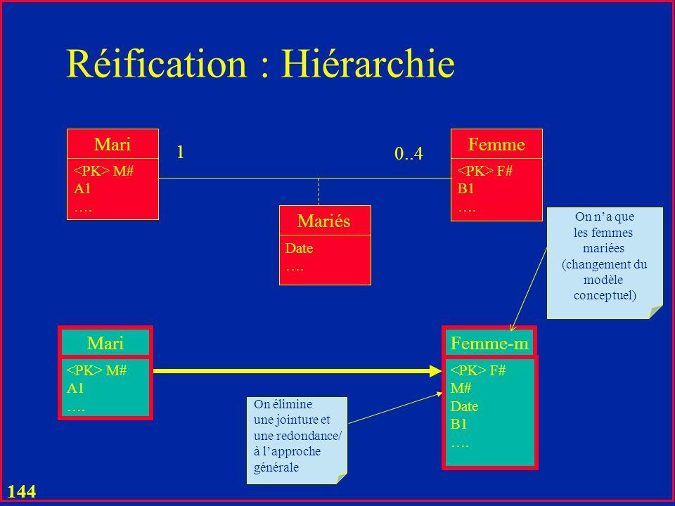 Réification : Hiérarchie