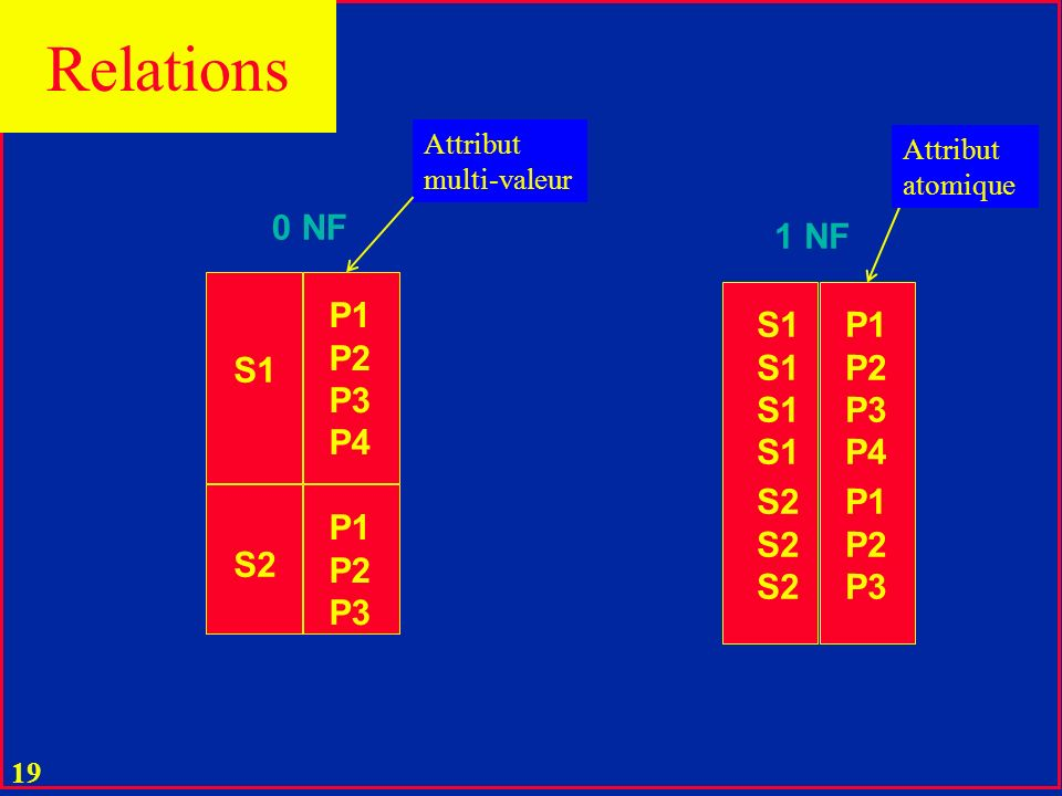 Relations 0 NF 1 NF P1 P2 P3 P4 S1 P1 P2 P3 P4 S1 S2 P1 P2 P3 P1 P2 P3