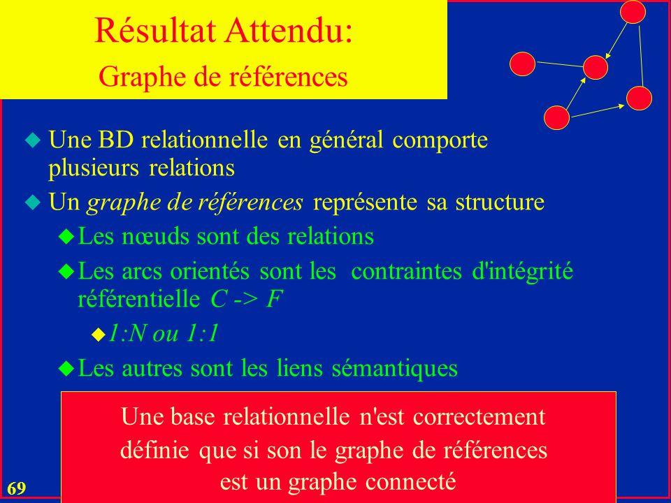 Résultat Attendu: Graphe de références