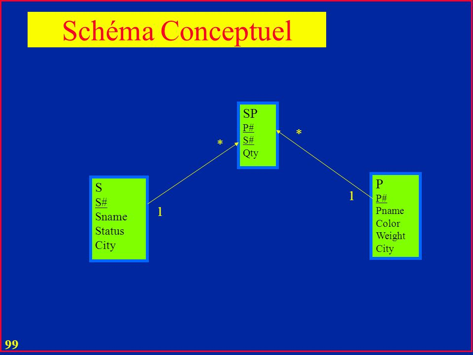 Schéma Conceptuel SP * * P S 1 1 S# Sname Status City P# S# Qty P#