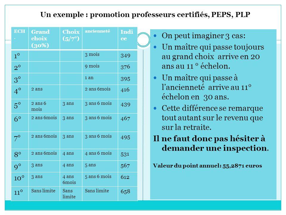 Un exemple : promotion professeurs certifiés, PEPS, PLP