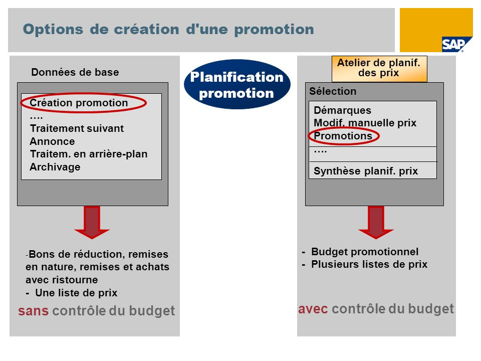 Options de création d une promotion