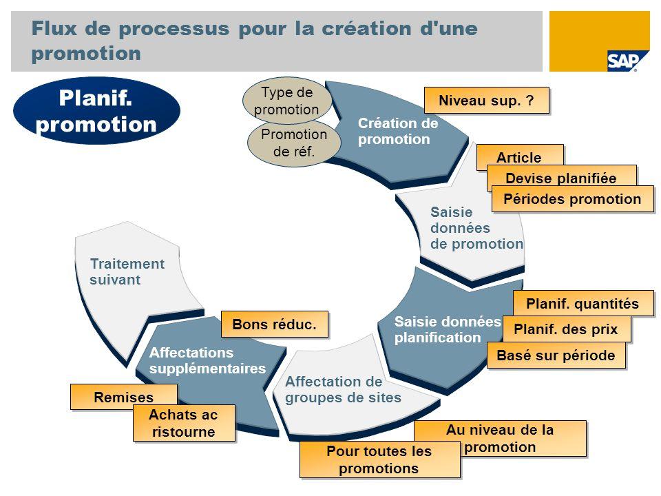 Flux de processus pour la création d une promotion