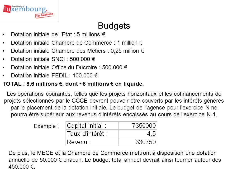 Budgets Dotation initiale de l'Etat : 5 millions €