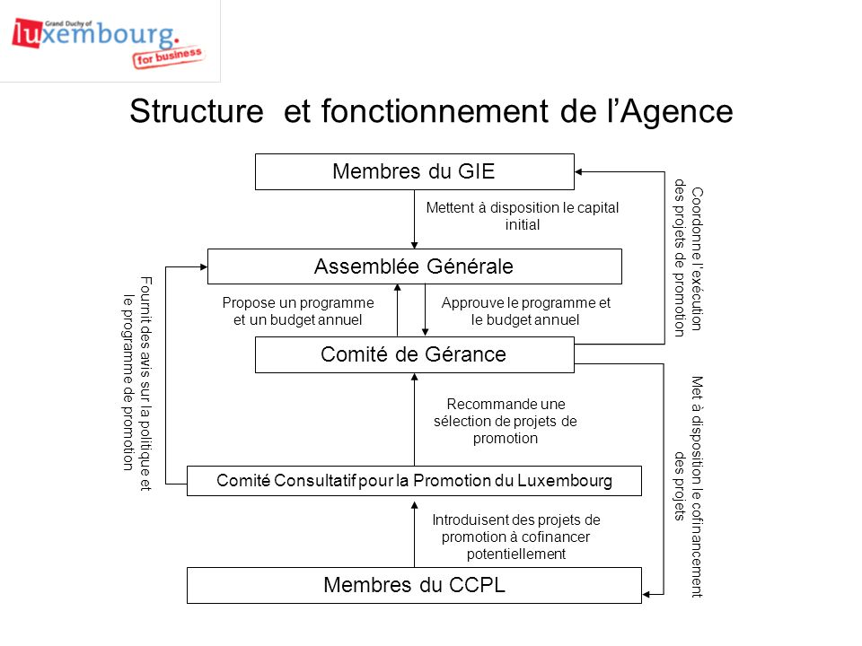 Structure et fonctionnement de l'Agence