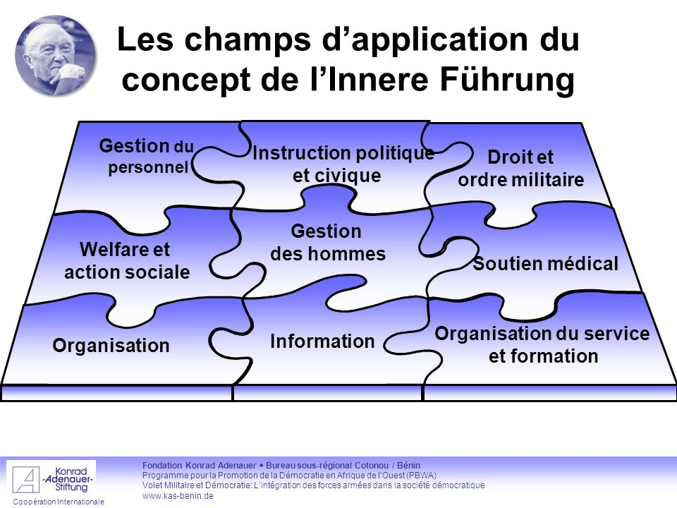 Les champs d'application du concept de l'Innere Führung