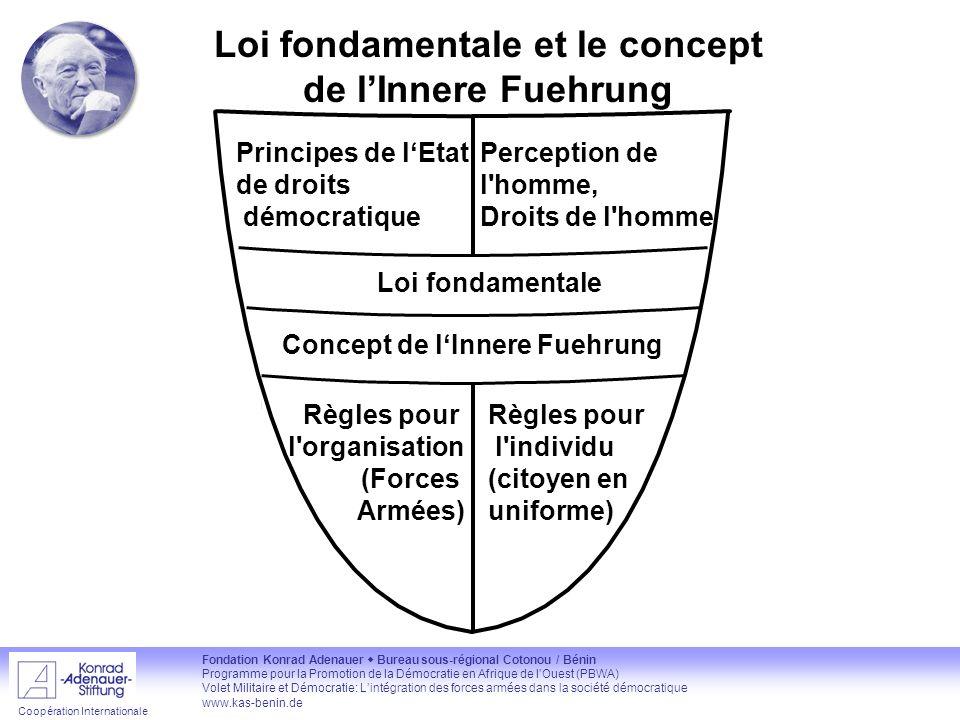 Loi fondamentale et le concept de l'Innere Fuehrung