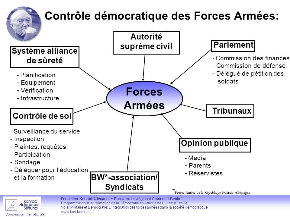 Contrôle démocratique des Forces Armées: