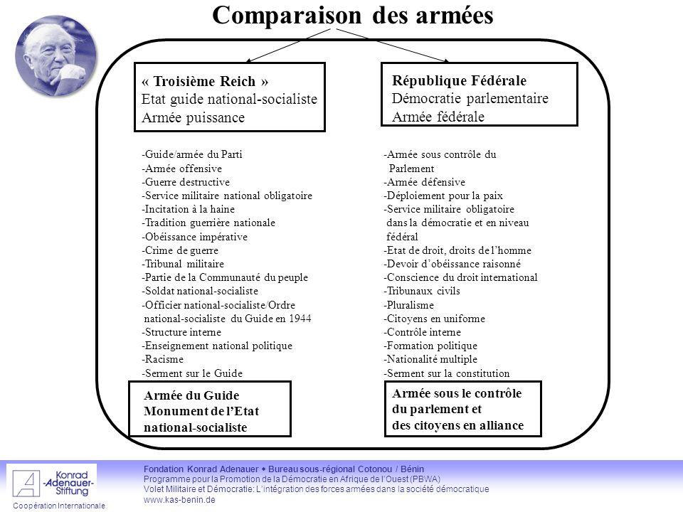 Comparaison des armées