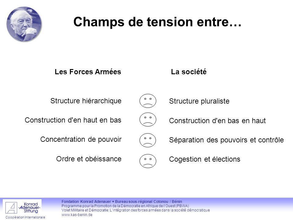 Champs de tension entre…