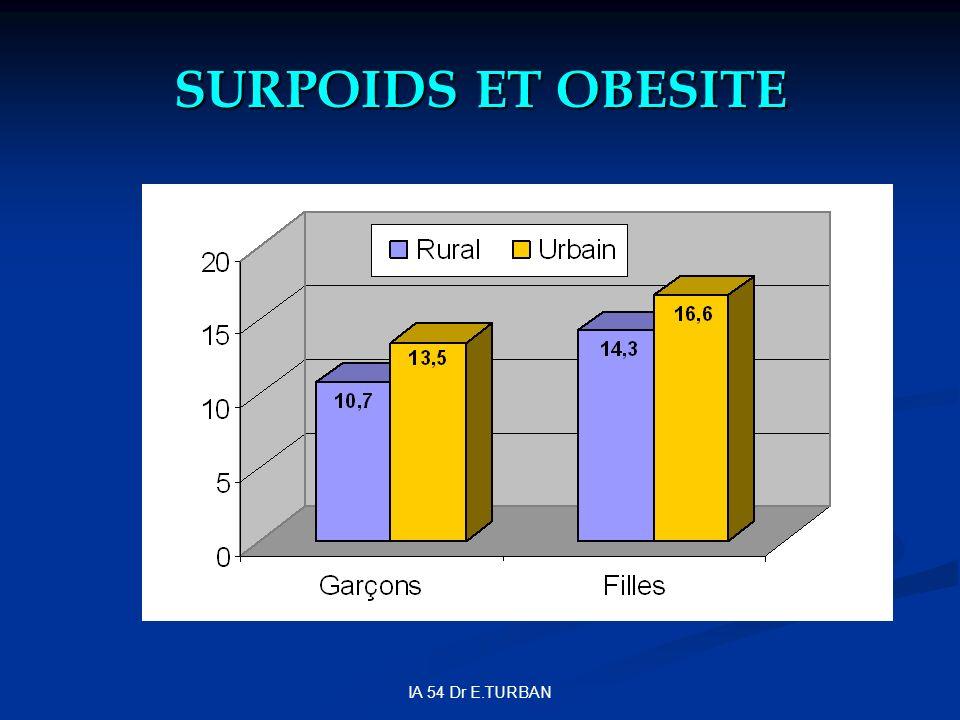SURPOIDS ET OBESITE IA 54 Dr E.TURBAN