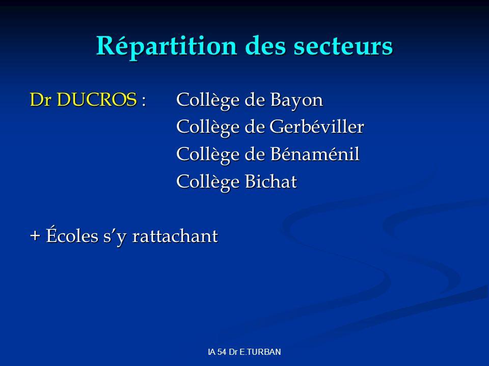 Répartition des secteurs