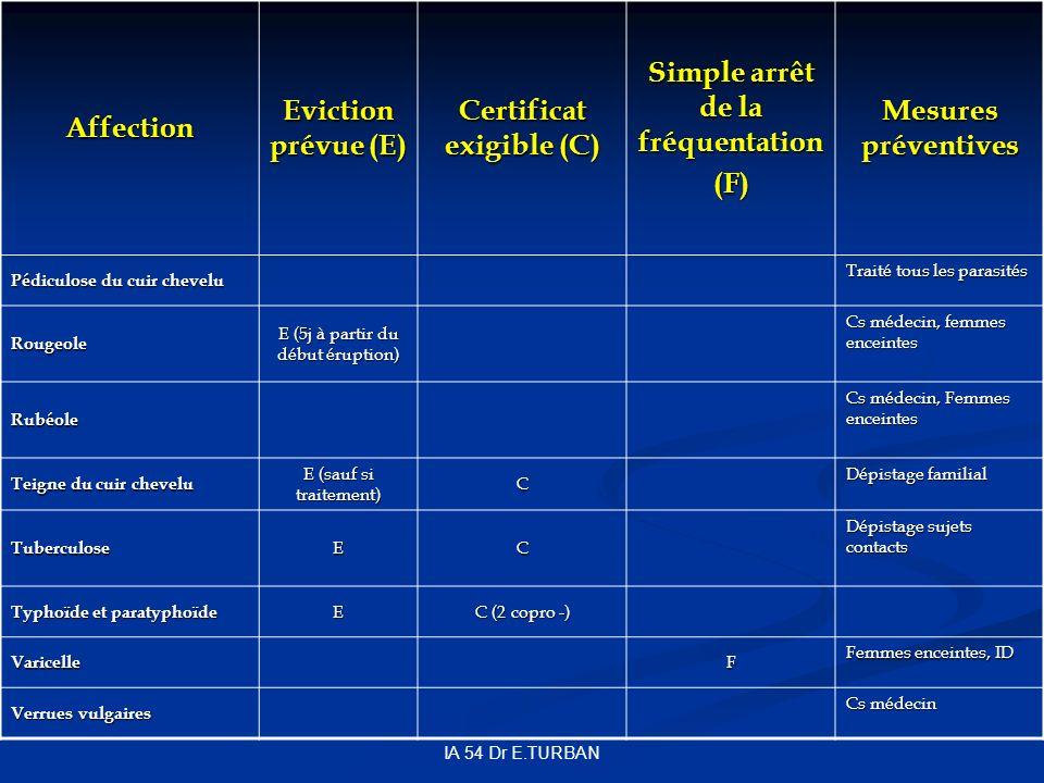 Certificat exigible (C) Simple arrêt de la fréquentation
