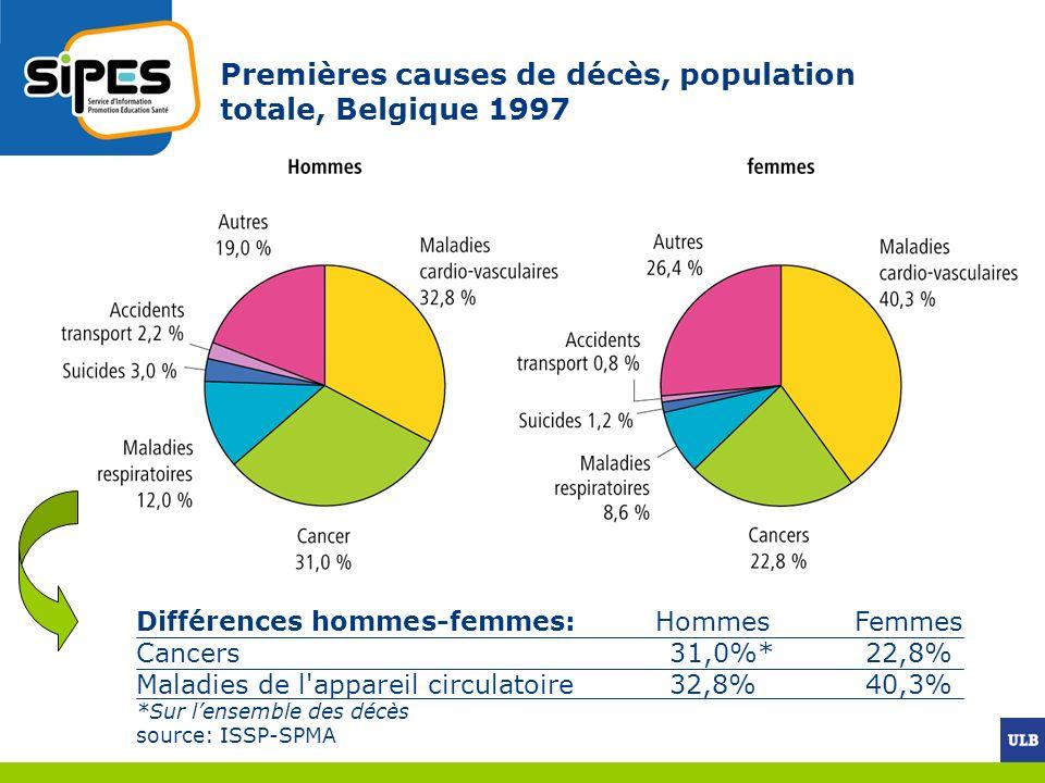 Premières causes de décès, population totale, Belgique 1997