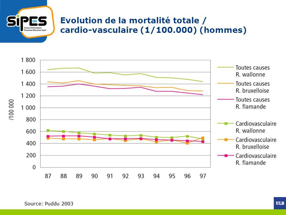 Evolution de la mortalité totale / cardio-vasculaire (1/100