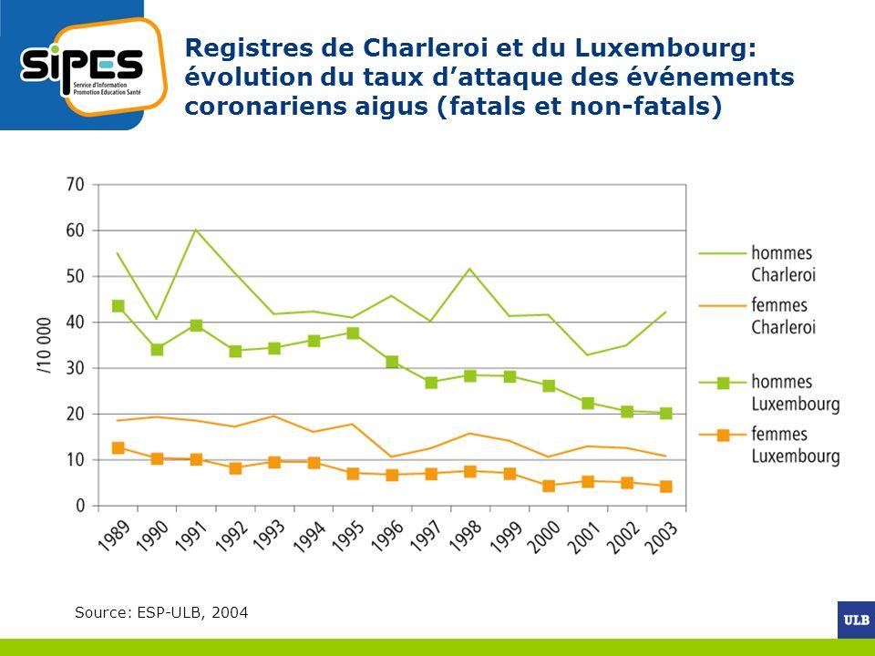 Registres de Charleroi et du Luxembourg: évolution du taux d'attaque des événements coronariens aigus (fatals et non-fatals)