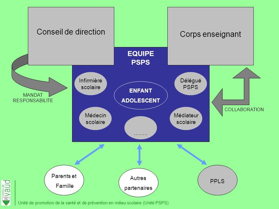 Conseil de direction Corps enseignant EQUIPE PSPS Autres partenaires