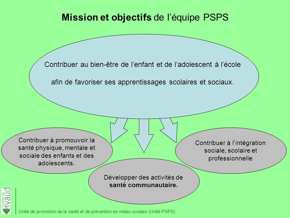 Mission et objectifs de l'équipe PSPS