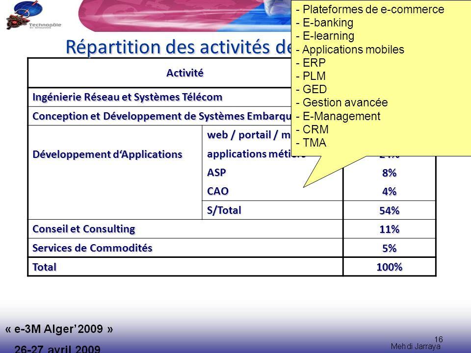 Répartition des activités des entreprises