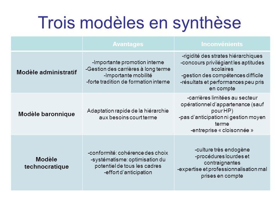 Modèle technocratique