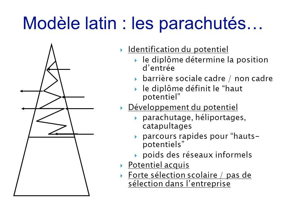 Modèle latin : les parachutés…