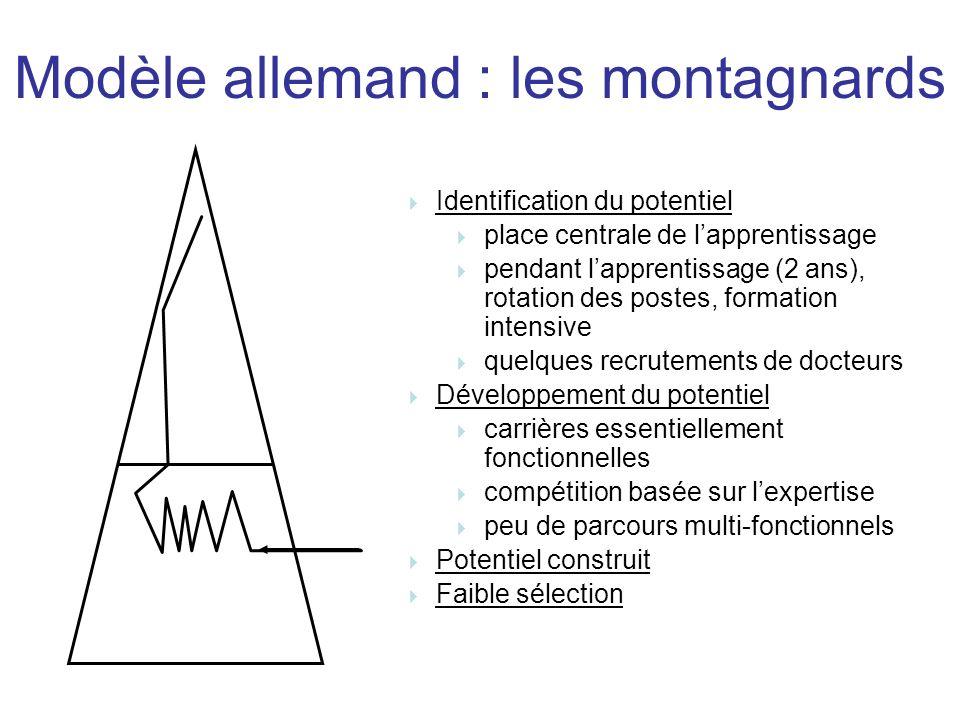 Modèle allemand : les montagnards