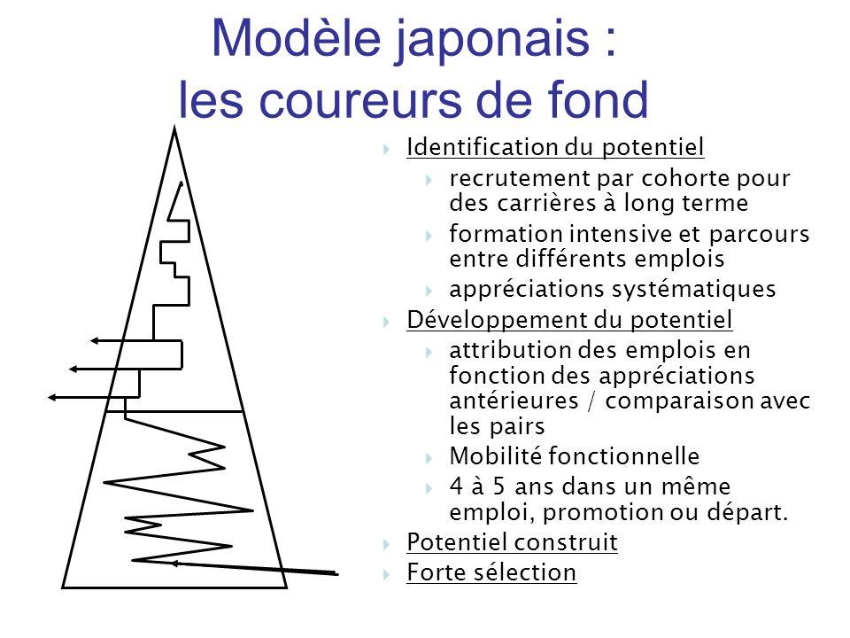 Modèle japonais : les coureurs de fond Identification du potentiel