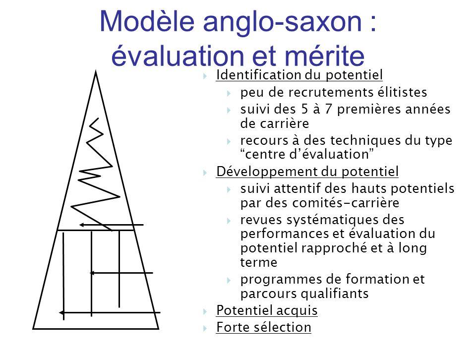 Modèle anglo-saxon : évaluation et mérite Identification du potentiel
