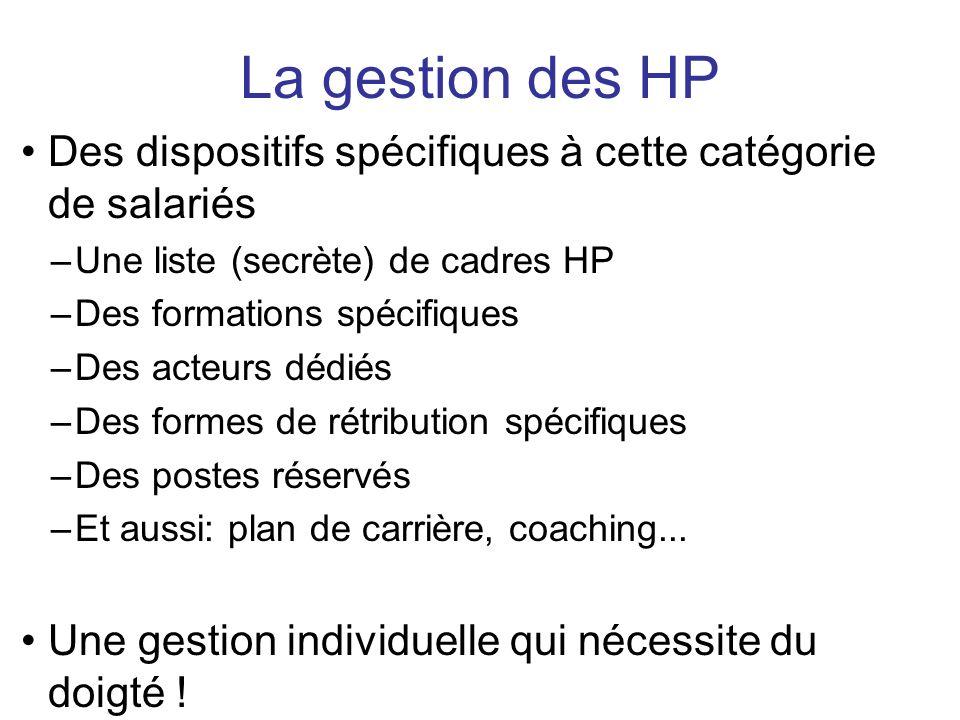 La gestion des HP Des dispositifs spécifiques à cette catégorie de salariés. Une liste (secrète) de cadres HP.