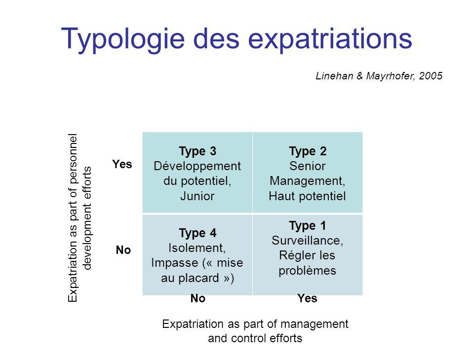 Typologie des expatriations