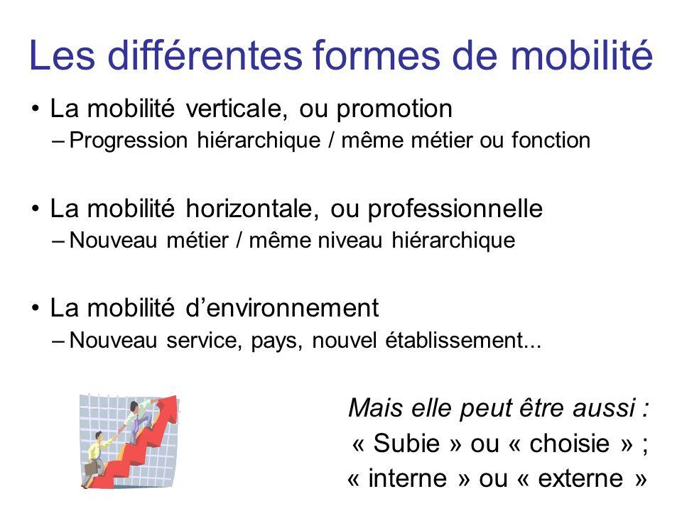 Les différentes formes de mobilité