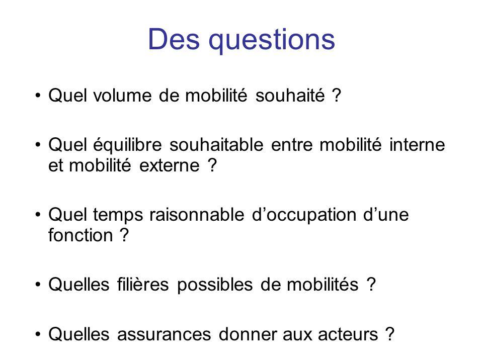 Des questions Quel volume de mobilité souhaité