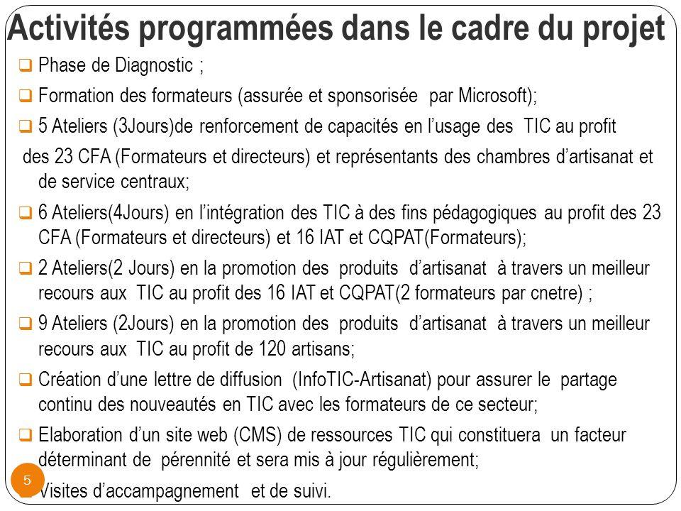 Activités programmées dans le cadre du projet