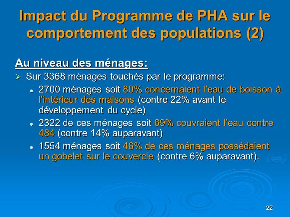 Impact du Programme de PHA sur le comportement des populations (2)