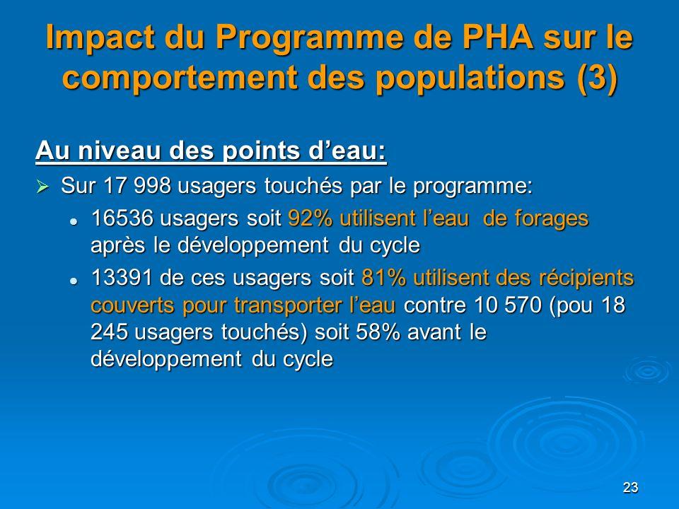 Impact du Programme de PHA sur le comportement des populations (3)