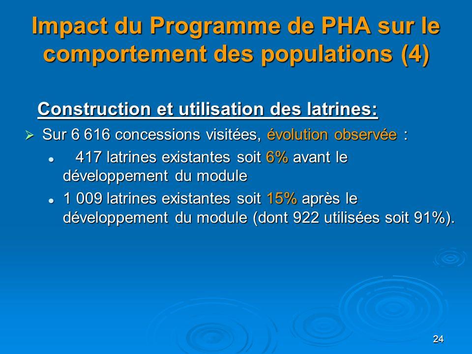 Impact du Programme de PHA sur le comportement des populations (4)