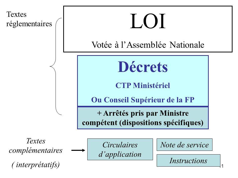 LOI Décrets Votée à l'Assemblée Nationale Textes réglementaires