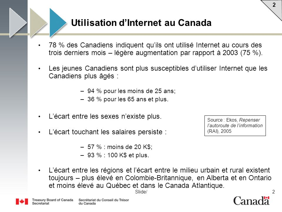 Utilisation d'Internet au Canada