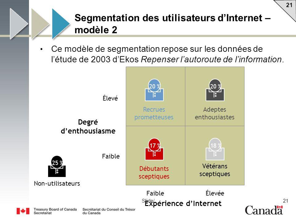 Segmentation des utilisateurs d'Internet – modèle 2