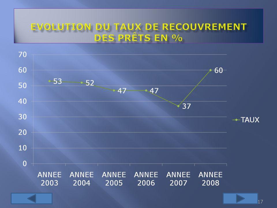 EVOLUTION DU TAUX DE RECOUVREMENT DES PRÊTS EN %
