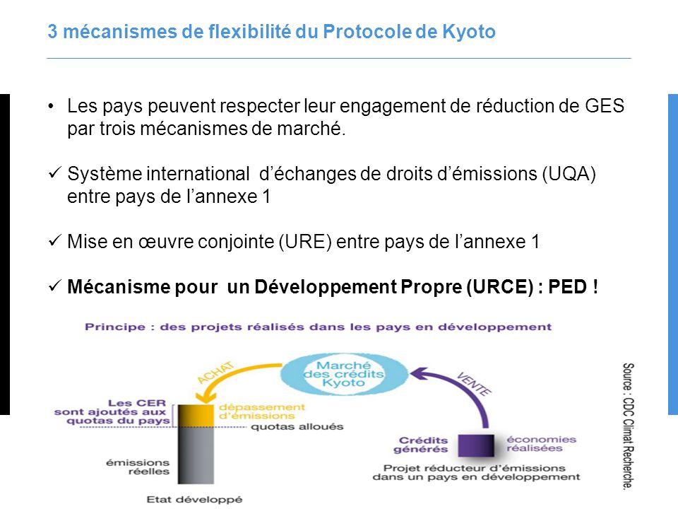 3 mécanismes de flexibilité du Protocole de Kyoto