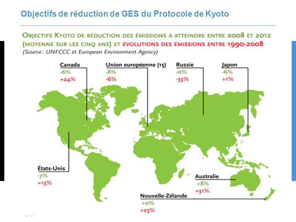 Objectifs de réduction de GES du Protocole de Kyoto