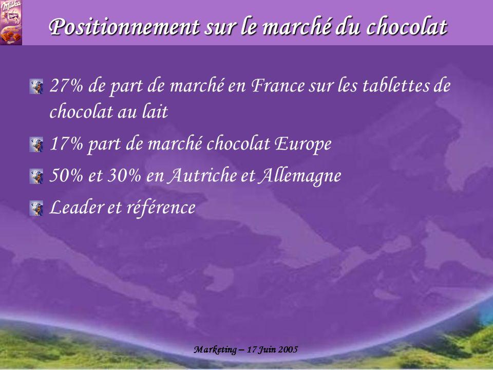 Positionnement sur le marché du chocolat