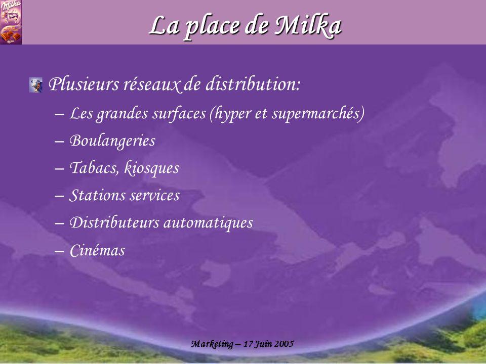 La place de Milka Plusieurs réseaux de distribution: