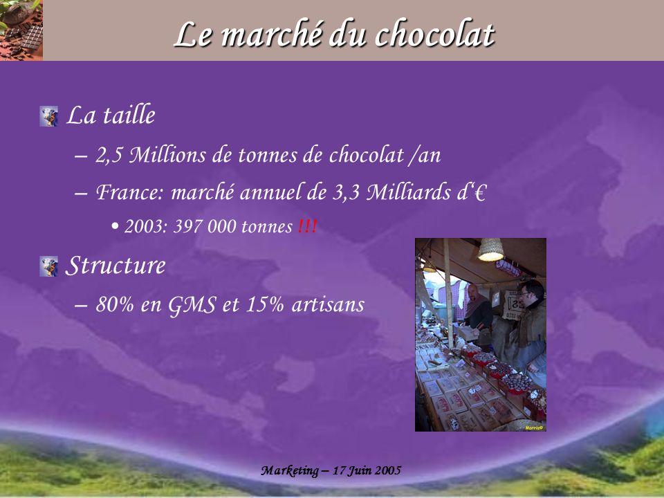 Le marché du chocolat La taille Structure